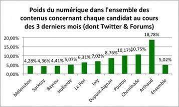 exclusif : Étude : « Le numérique, grand oublié de la Présidentielle 2012 »   Observatoire Elections   politique 2.0   Scoop.it