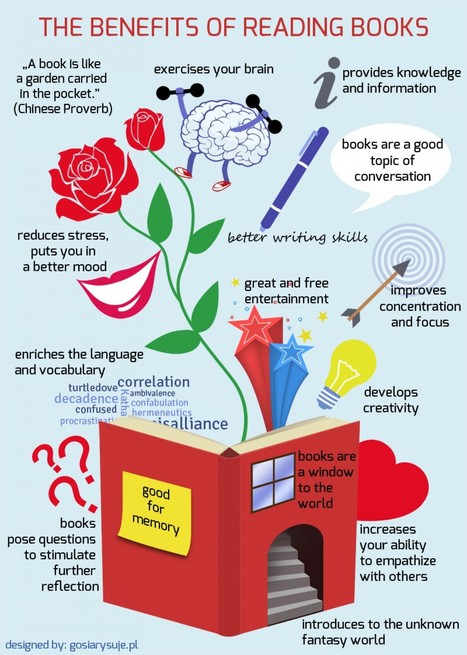 Classroom Poster on The Benefits of Reading Books ~ Educational Technology and Mobile Learning | School libraries and learning | Scoop.it