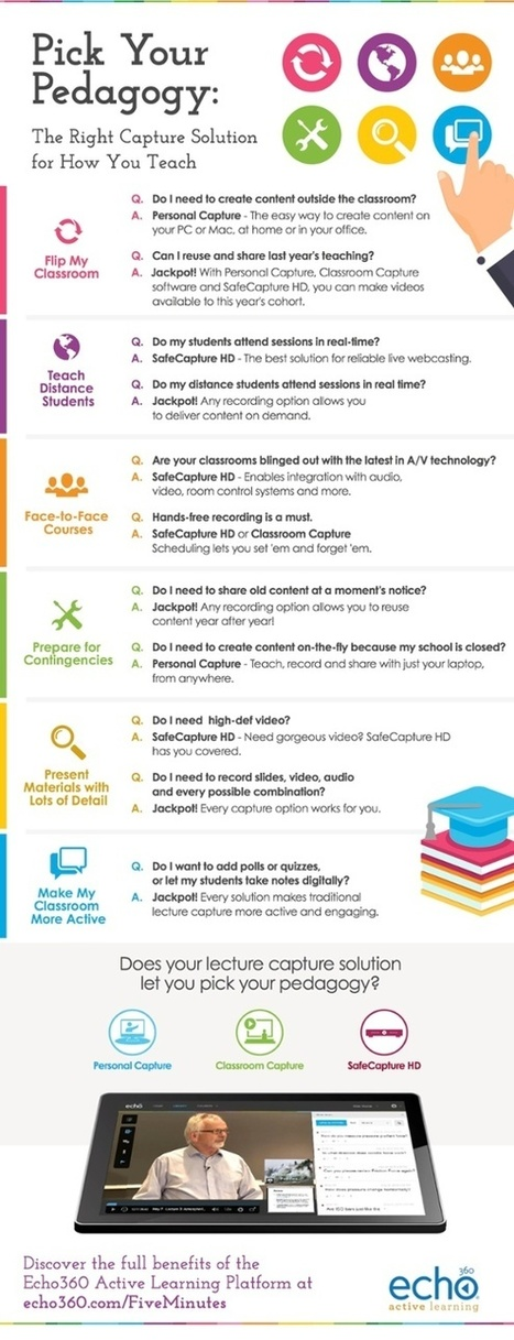 [INFOGRAPHIC]: Pick Your Pedagogy for Lecture Capture | Adaptive Learning and Metadata | Scoop.it