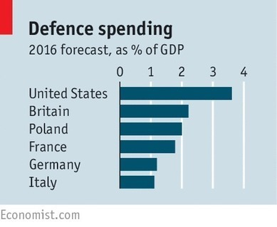Potemkin Euro-armies | L'Europe en questions | Scoop.it