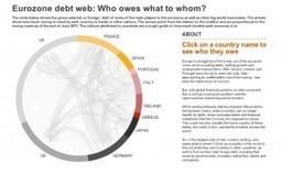 Datos, visualizaciones, infografías. Sitios y herramientas en la red - Infobiblio | Administración Educativa | Scoop.it