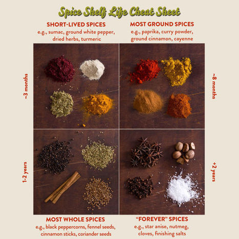 This Cheat Sheet Lists the Shelf Life of Common Spices | Bazaar | Scoop.it
