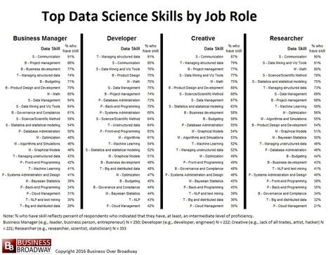 Top 10 Skills in Data Science | Designing  service | Scoop.it