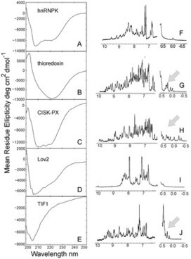PLOS Computational Biology: An Evolution-Based Approach to De Novo Protein Design and Case Study on Mycobacterium tuberculosis | Bioinformatics, Comparative Genomics and Molecular Evolution | Scoop.it