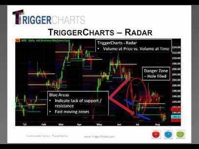 TriggerCharts - COMMANDER SERIES by Andrew Horowit | Options Trading Strategies | Scoop.it