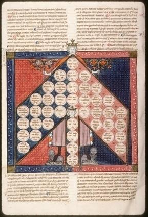 L'arbre de consanguinité, ancêtre de l'arbre généalogique | GenealoNet | Scoop.it