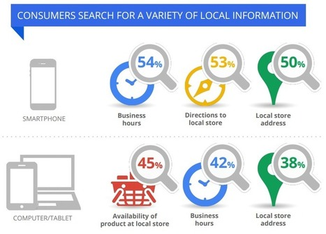 Small Businesses and the Impact of Mobile Optimisation | Online Marketing Resources | Scoop.it