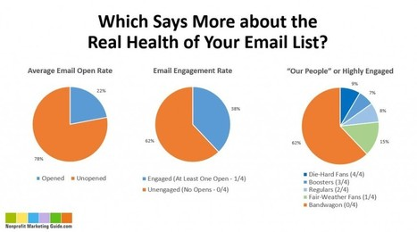 The New Email Metric You Might Want to Try  | digitalNow | Scoop.it