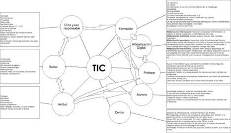 Las TIC y la Competencia Digital en el mundo de la Educación | INVESTIGANDO...CREANDO UN BUEN BAÚL DE RECURSOS | Scoop.it