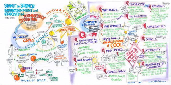 Facilitating knowledge transfer and idea generation | Collaborationweb | Scoop.it