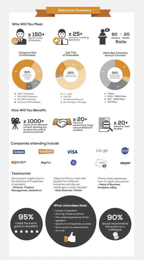 Data Visualization Innovation Summit, San Jose | HJ Big Data | Scoop.it