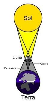 Recursos per a un dia d'eclipsi - Centre de Recursos del Segrià | GEOGRAFIA SOCIAL | Scoop.it