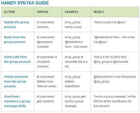 BirdHerd, Twitter para grupos y equipos de trabajo | GeeksRoom | Herramientas digitales | Scoop.it