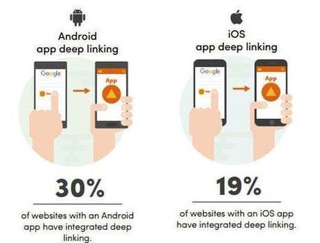 Etude SEO : 30% des ténors du web utilisent l'app indexing aux Etats-Unis   SEO, référencement naturel   Scoop.it