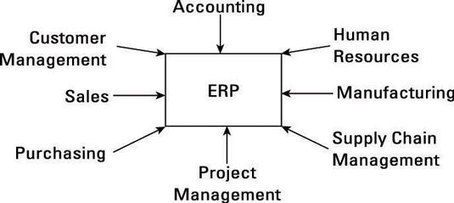 How to Use Operations Management to Implement a Successful Enterprise Resource Planning (ERP) System - For Dummies   ERP   Scoop.it