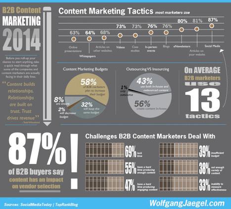 The 13 Most Popular B2B Content Marketing Tactics - Marketing Technology Blog | Social Media | Scoop.it