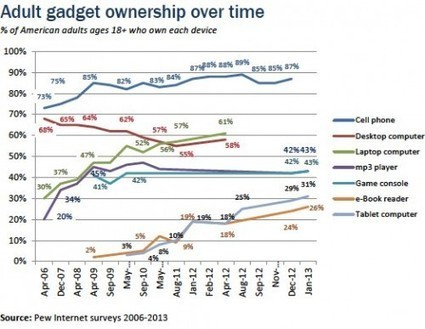 The eReader Isn't Dead – Tablet, eReader Ownership Increased Over Christmas | fun tools & publishing | Scoop.it