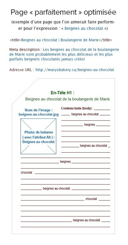 Optimisation SEO Parfaite d'une Page Web | Guerilla Web | Communication 2.0 et réseaux sociaux | Scoop.it