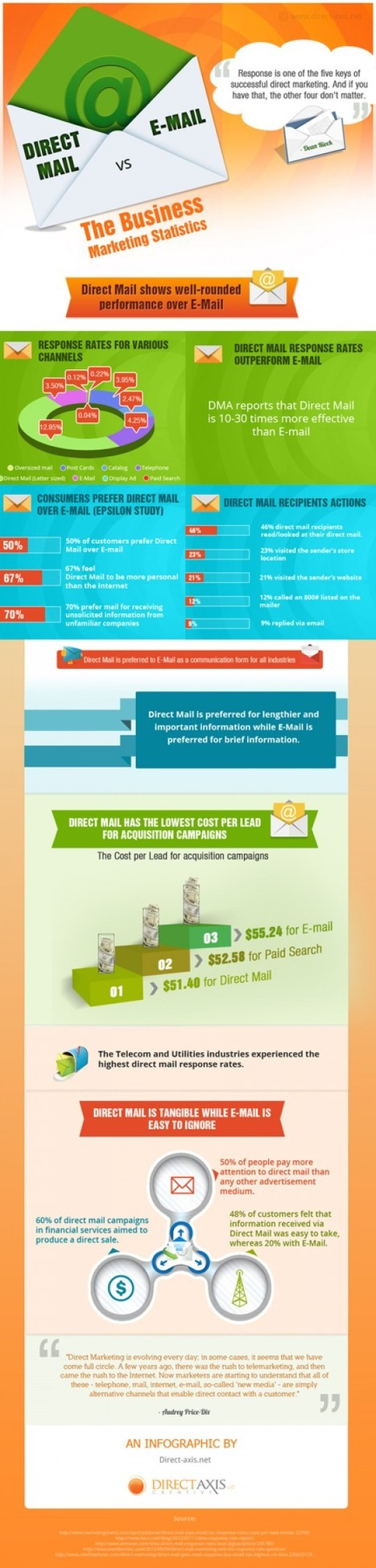 Infographic: Direct Mail v. Email Marketing Statistics | Direct Axis Creative, LLC | Scoop.it