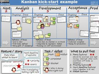 Tengo una idea: Una experiencia aplicando Kanban en Testing ... | Business Innovation | Scoop.it