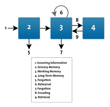 Cognitive Load Theory: Making Learning More Effective | Therapy | Scoop.it