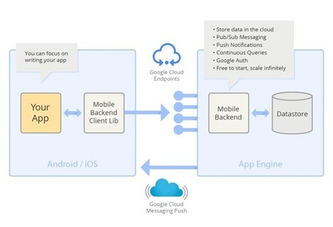 Google's Cloud Development Tools for iPhone Apps – An Impeccable Windfall | Cloud Central | Scoop.it
