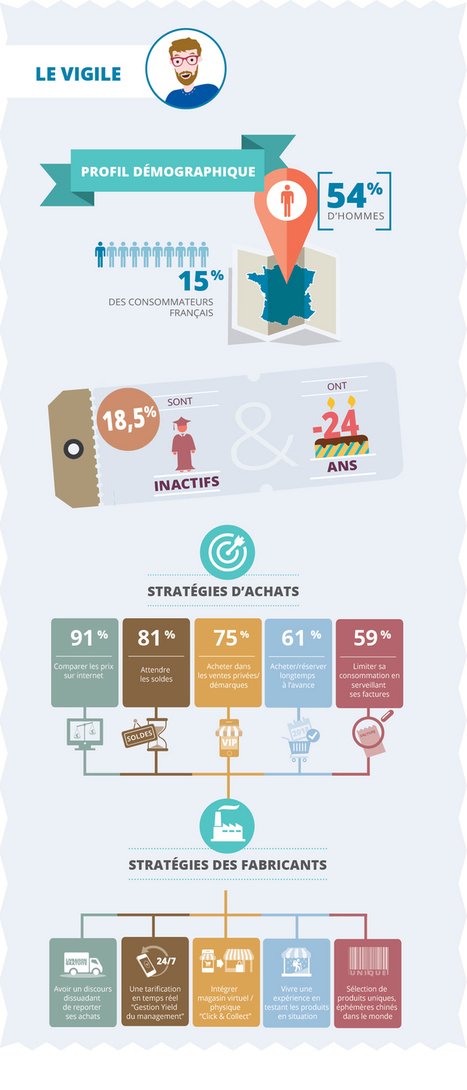 Quel shopper êtes-vous ? | BrandsMarques | Scoop.it