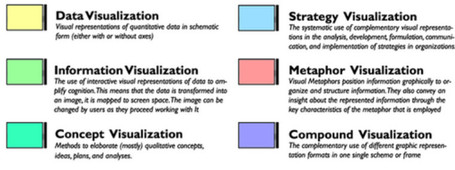 A Periodic Table of Visualization Methods | E-Learning and Online Teaching | Scoop.it