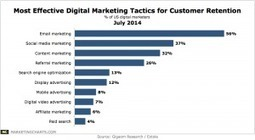 Email Rated Most Effective Digital Marketing Tactic - Marketing Charts | Digital Marketing & Social Media in Financial Services | Scoop.it