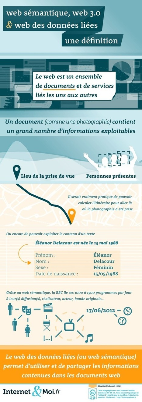 Définition : Web sémantique, web 3.0, web des données liées | Etourisme pour les débutants | Scoop.it