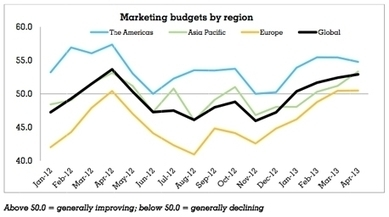 Global marketing budgets up in April, finds Warc - Research Magazine | Global Web Marketing | Scoop.it