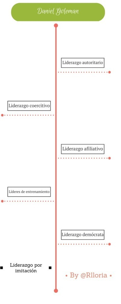 Daniel Goleman, sus seis Estilos de liderazgo | APRENDIZAJE | Scoop.it