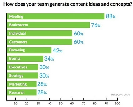 How Marketers Generate Content Ideas | PR & Communications daily news | Scoop.it