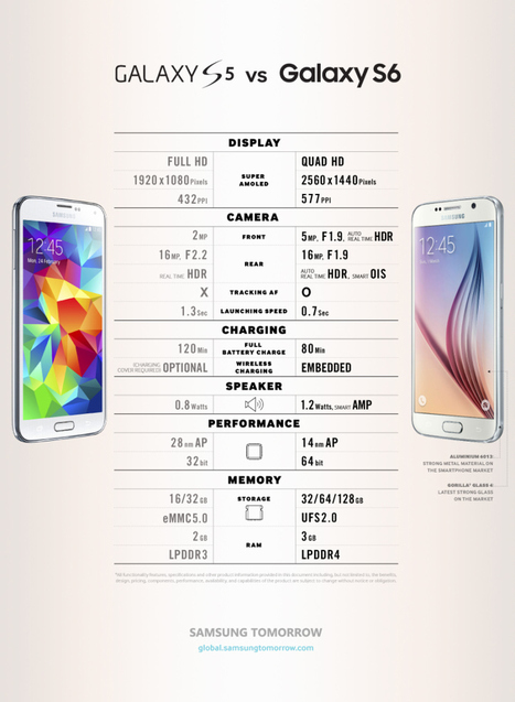 Galaxy S6 vs Galaxy S5 infographic   Mobel Media   Alwasat_tech   Scoop.it