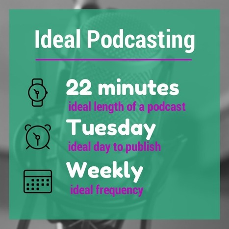 Podcasting for Beginners: The Complete Guide to Getting Started | Online radio & podcasting | Scoop.it
