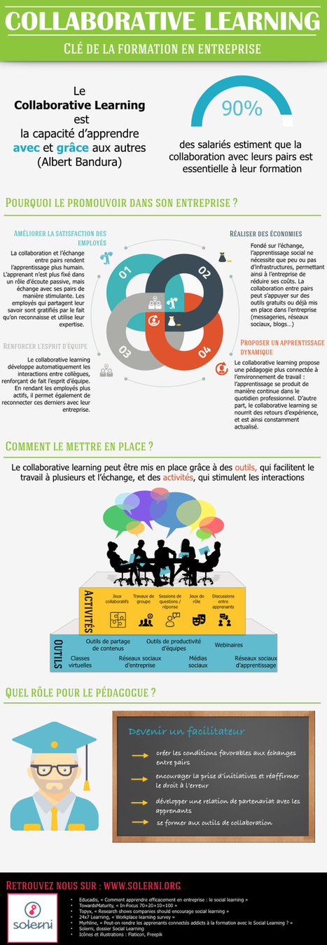 Collaborative learning : se former ensemble pour aller plus haut | #LEARNing2LEARN in #ModernEDU  | Profile of the future HR leader | Scoop.it