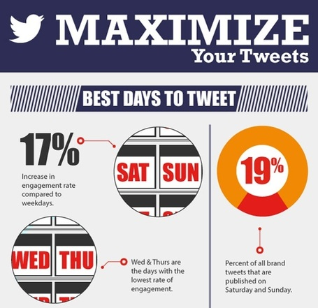 [Infographie] Tirer le maximum de ses tweets : 5 critères | Mnemosia: Graphics, Web, Social Media | Scoop.it