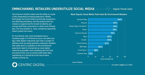 How Omnichannel Retailers Use Social Media (and How They Could Do it Better) | Centric Digital | Public Relations & Social Media Insight | Scoop.it