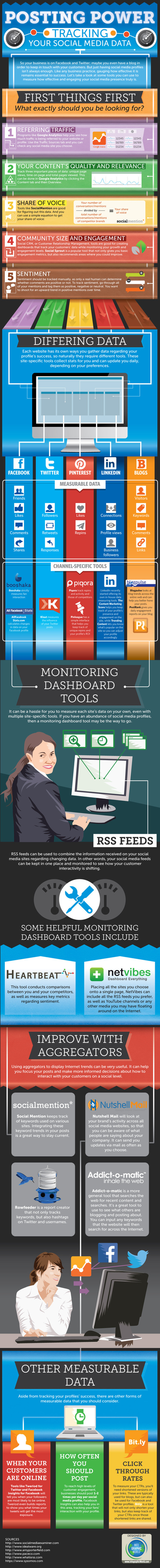 How To Track Your Social Media Data And Measure ROI [INFOGRAPHIC] - AllTwitter | Web Marketing Turistico | Scoop.it