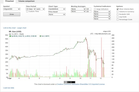 April 12: Bitcoin looses 2/3 of value within 2 days --closes below $100 | Payments 2.0 | Scoop.it
