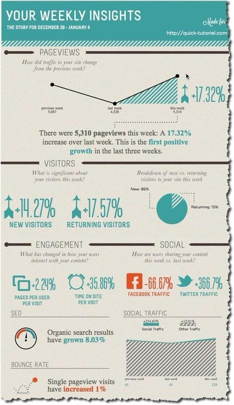 Créer une infographie avec les statistiques de votre blog. | Time to Learn | Scoop.it