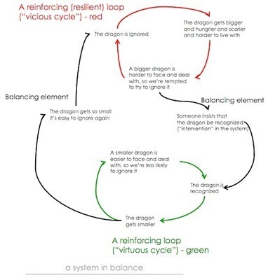 Systems Thinking and Complexity 101 « how to save the world | Leadership, Innovation, and Creativity | Scoop.it