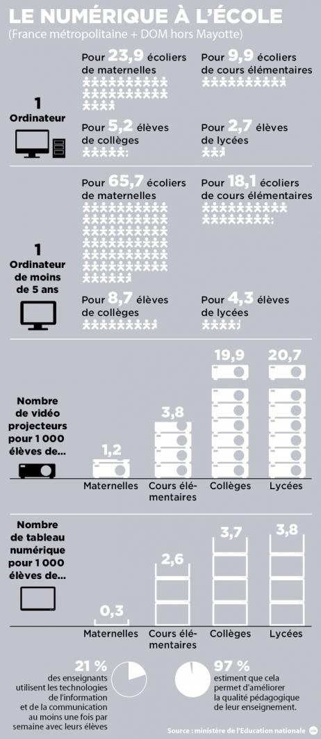 [Infographie] Le numérique à l'école | colonie de vacances soutien scolaire révisions | Scoop.it