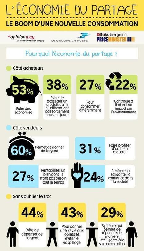 Twitter / jbhespel: L'économie du partage : le ... | marketing et plaisir | Scoop.it