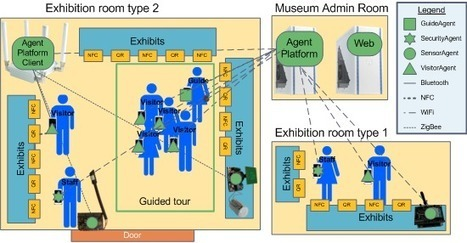 iMuseumA: An Agent-Based Context-Aware Intelligent Museum System | Divers | Scoop.it
