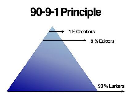 ¿Qué significado político tiene que sólo el 10% de las personas integrantes de una red participen? | La clave está en la red | Scoop.it