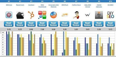 10 mejores herramientas SEO para 2013 - Market Seo Sem   Posicionamiento   Scoop.it