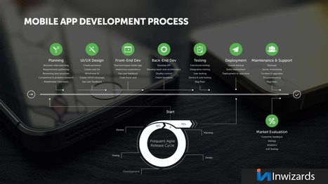 Growing Place of Mobile App Development in India | Multimedia Development And Social Media | Scoop.it