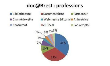 Doc@Brest : un réseau coopératif de professionnels enlocal   Doc@Brest - ateliers et programme   Scoop.it
