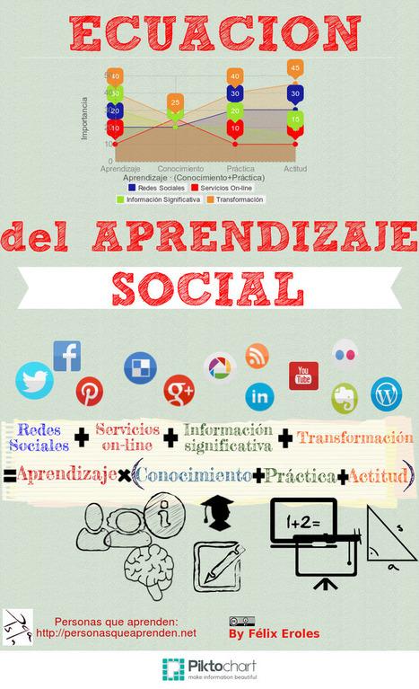 Principio de la palanca en Aprendizaje Social y en los PLE | elearning | Scoop.it